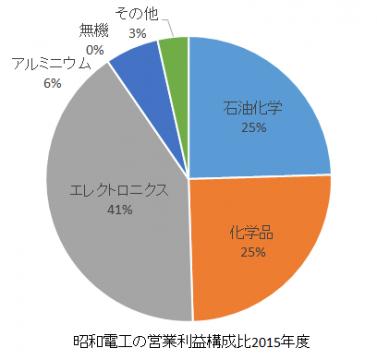 昭和電工の営業利益構成比2016年