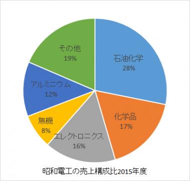 昭和電工の売上構成比2016年