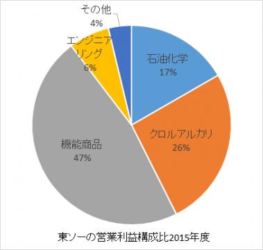 東ソーの営業利益構成比2016年