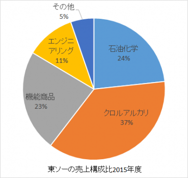 東ソーの売上構成比2016年