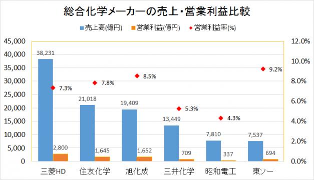 総合化学メーカーの売上・営業利益比較2015年度実績