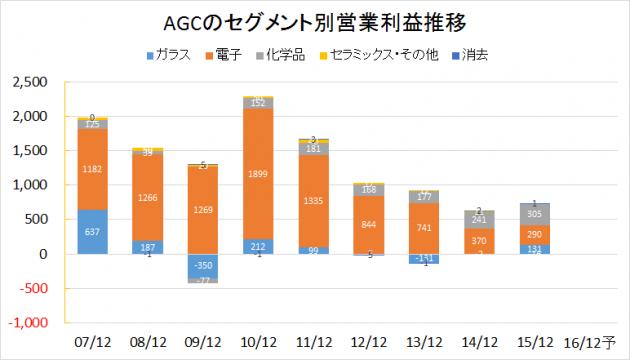 AGC2007-2016業績推移(セグメント別営業利益)