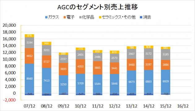 AGC2007-2016業績推移(セグメント別売上)