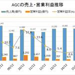 旭硝子AGCの将来性2016年版|株価急落中の高年収企業。超エリート集団はどう立て直す?