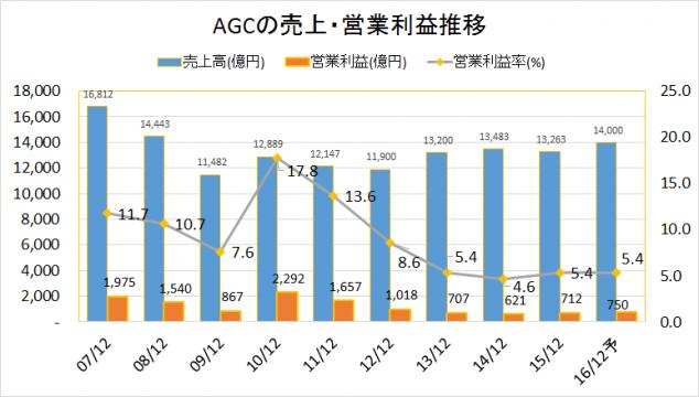 AGC2007-2016業績推移(売上・営業利益)