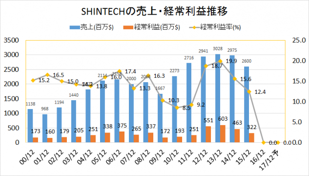 SHINTECH2000-2016業績推移(売上・経常利益)