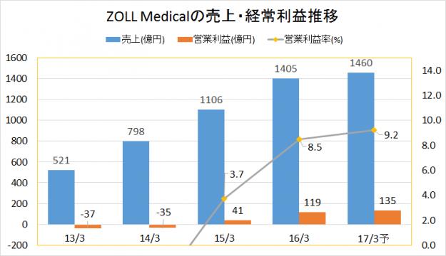 ZOLL業績推移(売上・営業利益)