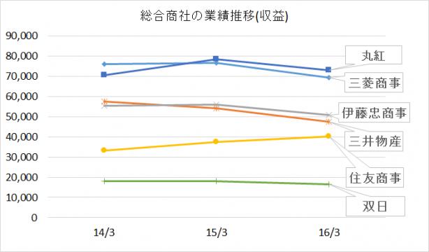 総合商社ランキング2016年(収益)