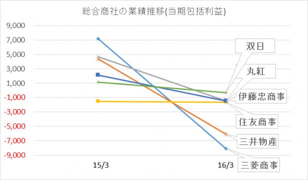 総合商社ランキング2016年(当期包括利益)rev