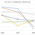 総合商社ランキング2016年3月決算より。伊藤忠トップ!三菱・三井は創業以来初の赤字…