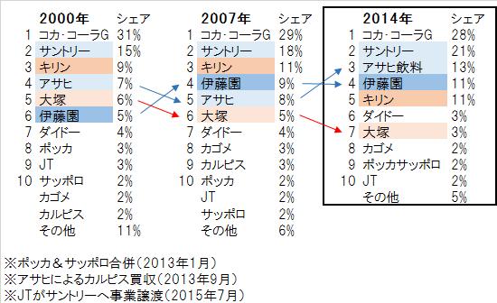 飲料メーカー市場シェアランキング2000-2014年