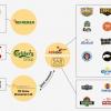 ビール業界の世界ランキング2016年。トップ10企業の特徴まとめ