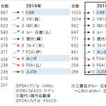 自動車メーカーのシェア世界ランキング(新車販売台数2015年)