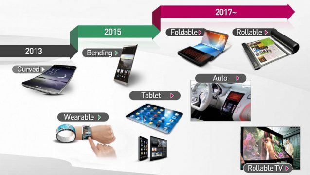 lg-display-oled-roadmap
