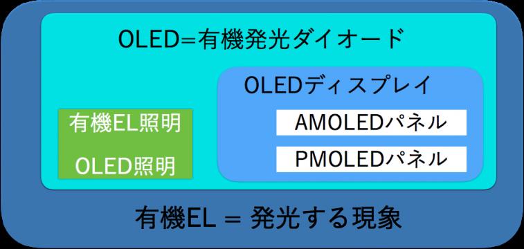 oled-amoled-pmoled-el