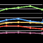 総合化学メーカーのランキング2017年(売上・営業利益・利益率)