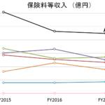 【2018年版】生命保険会社の売上ランキング①国内