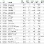 不動産会社(ディベロッパー等)の平均年収ランキング50【2019年版】