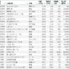 【2019年版】金融業界の平均年収ランキング50